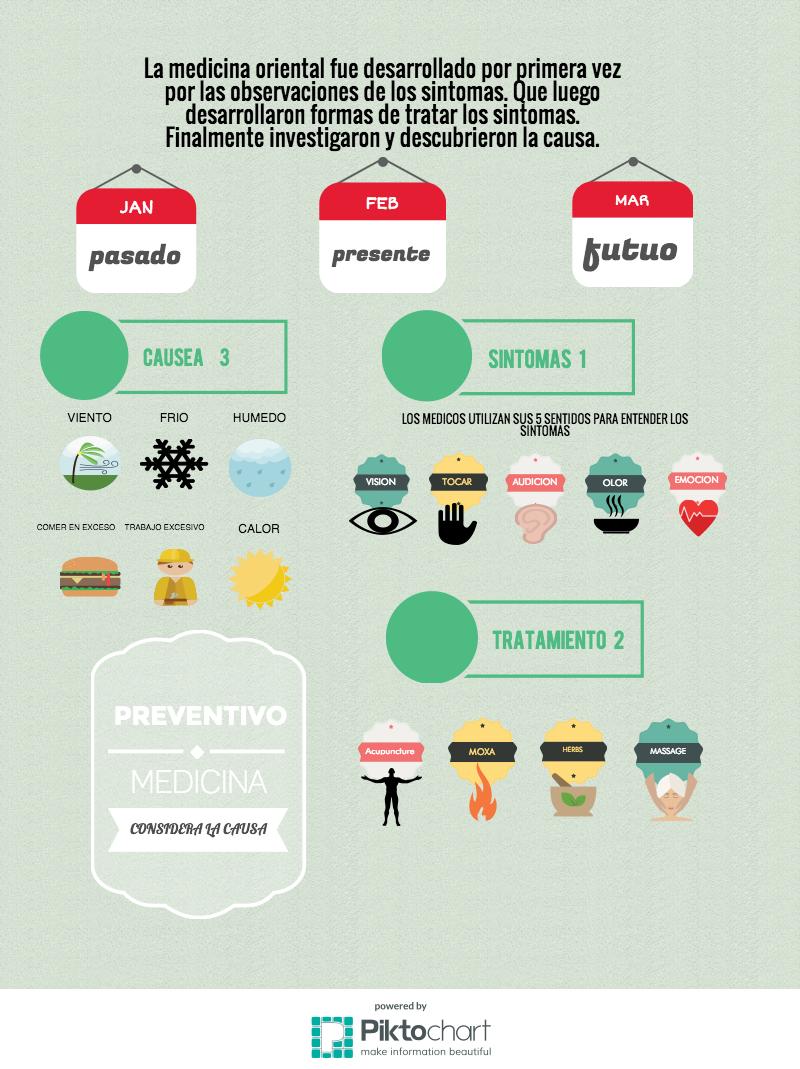 Infografic espanol
